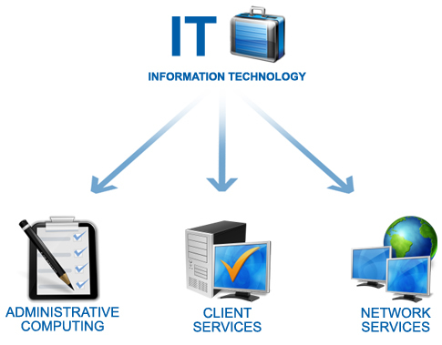 Information Technology Flow Chart
