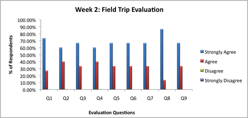 Program Evaluation Graph