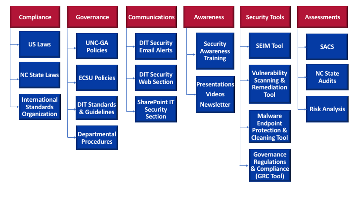 Security Program Structure