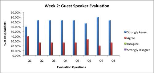 Program Evaluation Graph